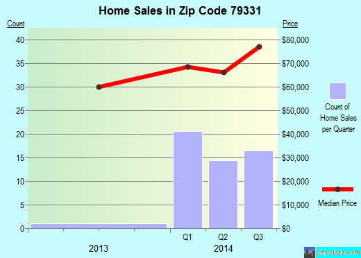Zip code 79331 (Lamesa, Texas) real estate house value trends