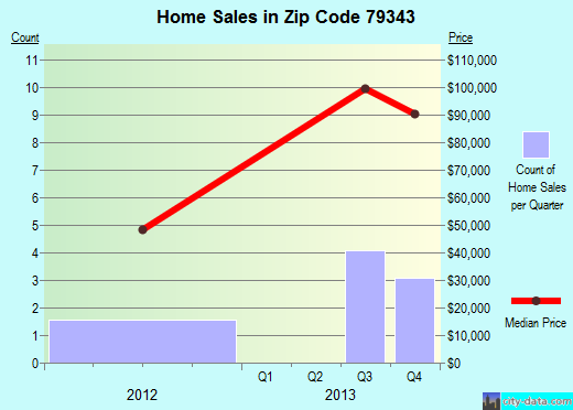 Zip code 79343 (Lorenzo, Texas) real estate house value trends