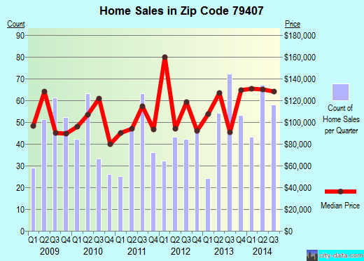 Zip code 79407 (Lubbock, Texas) real estate house value trends