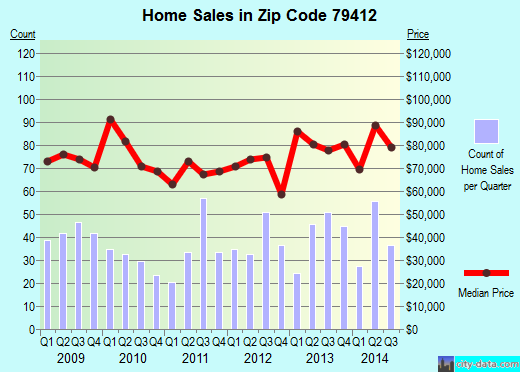 Zip code 79412 (Lubbock, Texas) real estate house value trends