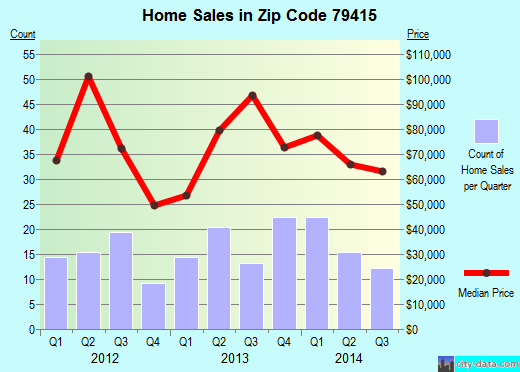 Zip code 79415 (Lubbock, Texas) real estate house value trends