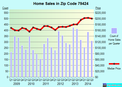Zip code 79424 (Lubbock, Texas) real estate house value trends