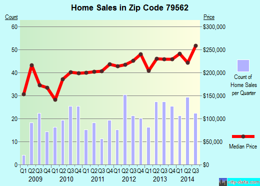 Zip code 79562 (Tuscola, Texas) real estate house value trends