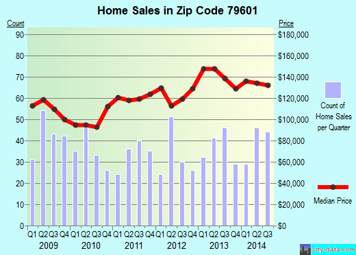 Zip code 79601 (Abilene, Texas) real estate house value trends