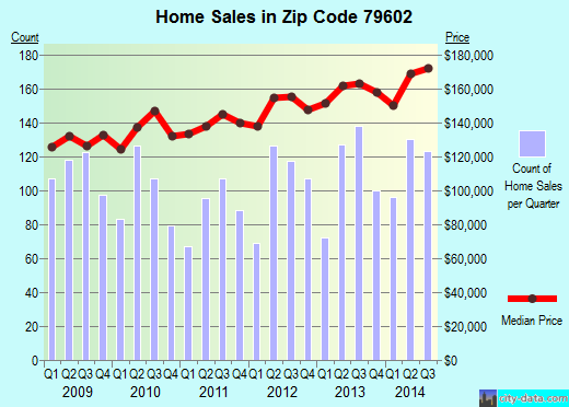 Zip code 79602 (Abilene, Texas) real estate house value trends
