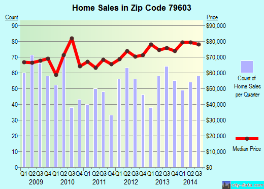 Zip code 79603 (Abilene, Texas) real estate house value trends