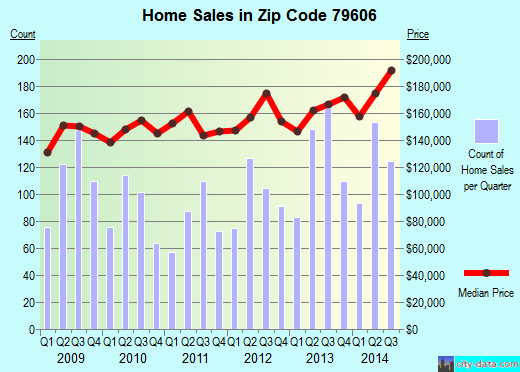 Zip code 79606 (Abilene, Texas) real estate house value trends