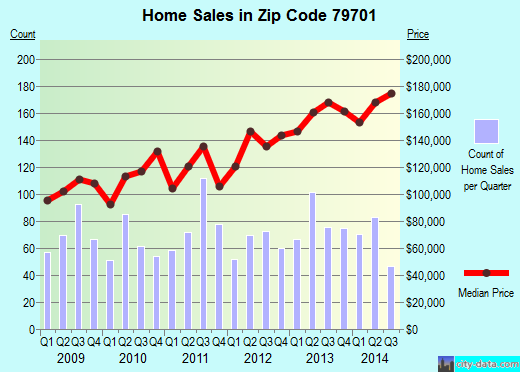 Zip code 79701 (Midland, Texas) real estate house value trends