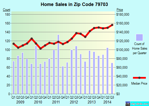 Zip code 79703 (Midland, Texas) real estate house value trends