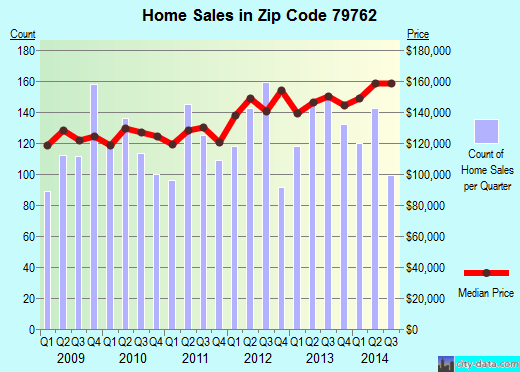 Zip code 79762 (Odessa, Texas) real estate house value trends