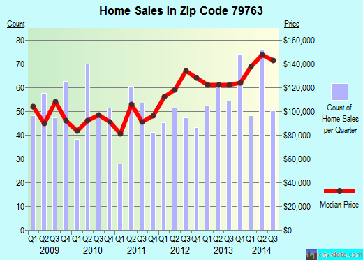 Zip code 79763 (ODESSA, Texas) real estate house value trends