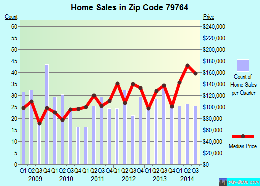 Zip code 79764 (West Odessa, Texas) real estate house value trends