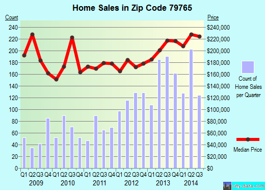 Zip code 79765 (ODESSA, Texas) real estate house value trends