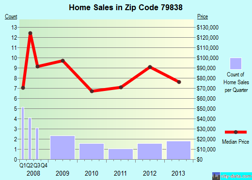 Zip code 79838 (Fabens, Texas) real estate house value trends
