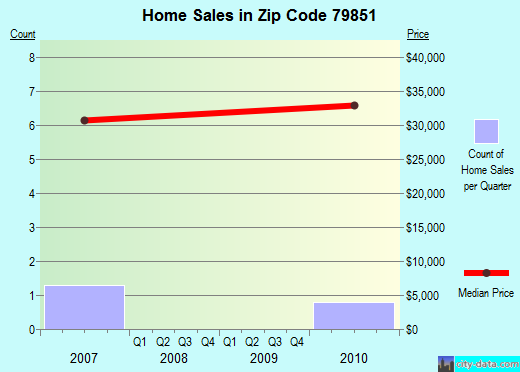Zip code 79851 (Sierra Blanca, Texas) real estate house value trends