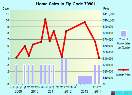 Zip code 79901 (El Paso, Texas) real estate house value trends