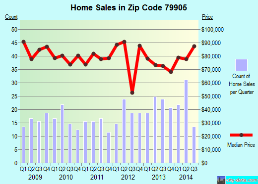 Zip code 79905 (El Paso, Texas) real estate house value trends
