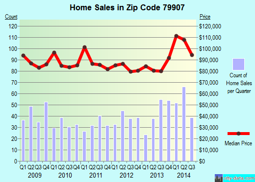 Zip code 79907 (El Paso, Texas) real estate house value trends