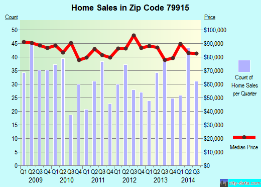 Zip code 79915 (El Paso, TX) real estate house value trends