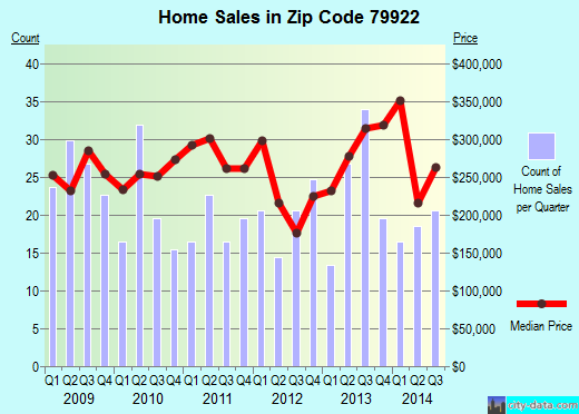 Zip code 79922 (El Paso, TX) real estate house value trends