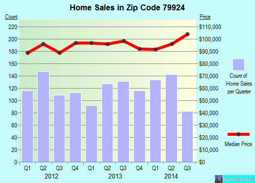 Zip code 79924 (El Paso, Texas) real estate house value trends