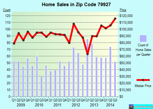 Zip code 79927 (El Paso, TX) real estate house value trends