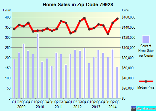 Zip code 79928 (EL PASO, Texas) real estate house value trends