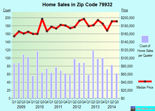 Zip code 79932 (El Paso, Texas) real estate house value trends
