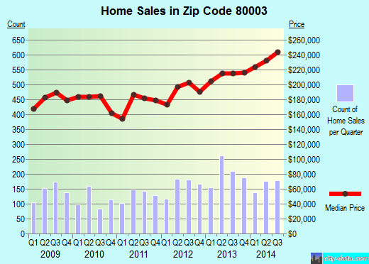Zip code 80003 (Arvada, Colorado) real estate house value trends