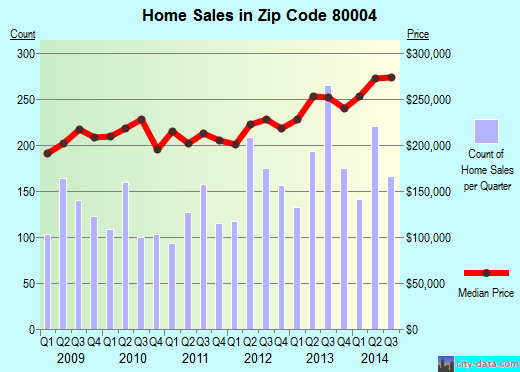 Zip code 80004 (Arvada, Colorado) real estate house value trends