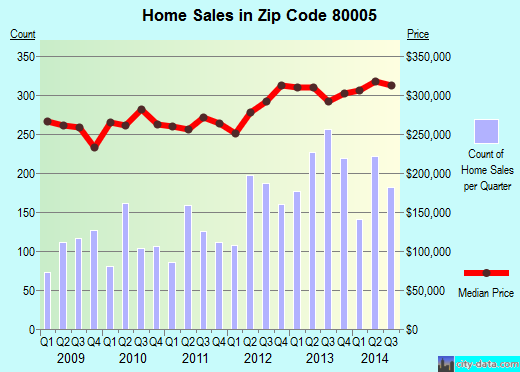Zip code 80005 (Arvada, Colorado) real estate house value trends