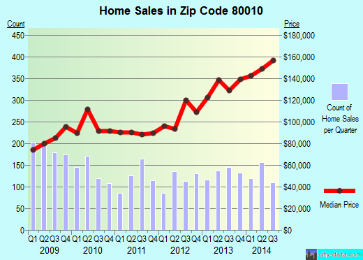 Zip code 80010 (Aurora, CO) real estate house value trends