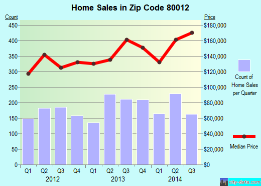 Zip code 80012 (Aurora, CO) real estate house value trends