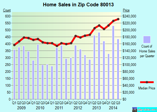 Zip code 80013 (Aurora, CO) real estate house value trends