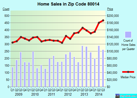 Zip code 80014 (Aurora, CO) real estate house value trends