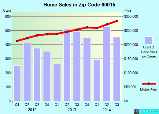 Zip code 80015 (Aurora, CO) real estate house value trends
