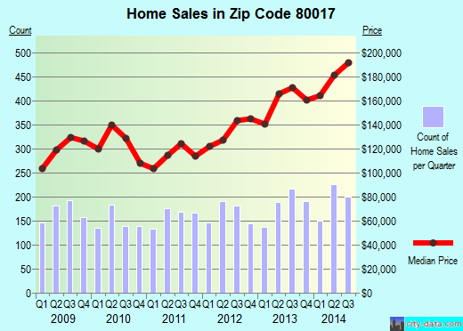 Zip code 80017 (Aurora, CO) real estate house value trends