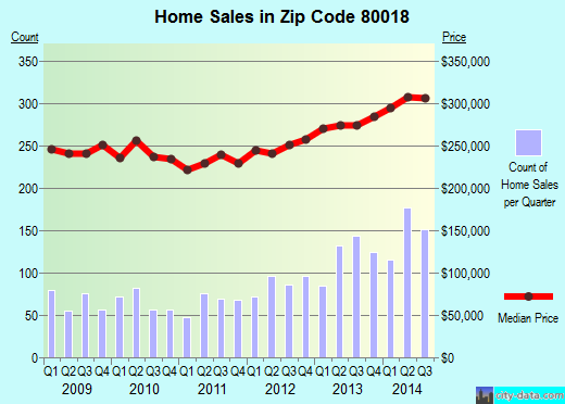 Zip code 80018 (Aurora, Colorado) real estate house value trends