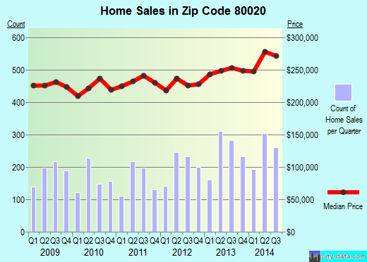 Zip code 80020 (Broomfield, Colorado) real estate house value trends