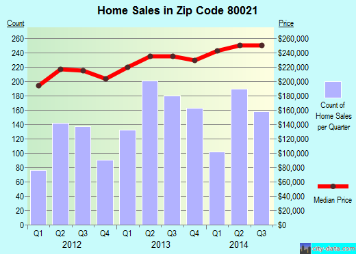 Zip code 80021 (Westminster, Colorado) real estate house value trends