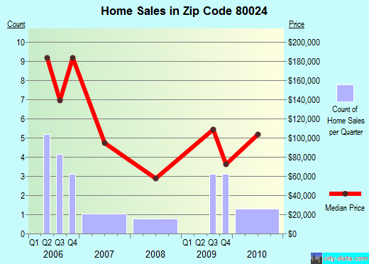 Zip code 80024 (Derby, Colorado) real estate house value trends