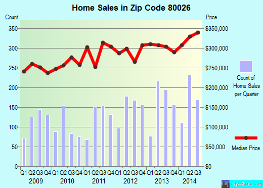 Zip code 80026 (LAFAYETTE, Colorado) real estate house value trends