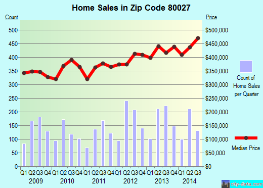 Zip code 80027 (Louisville, Colorado) real estate house value trends