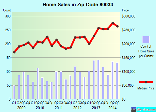 Zip code 80033 (Wheat Ridge, Colorado) real estate house value trends