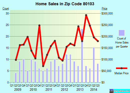Zip code 80103 (Byers, CO) real estate house value trends