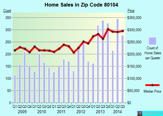 Zip code 80104 (CASTLE ROCK, Colorado) real estate house value trends