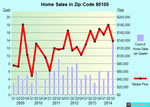 Zip code 80105 (Deer Trail, CO) real estate house value trends