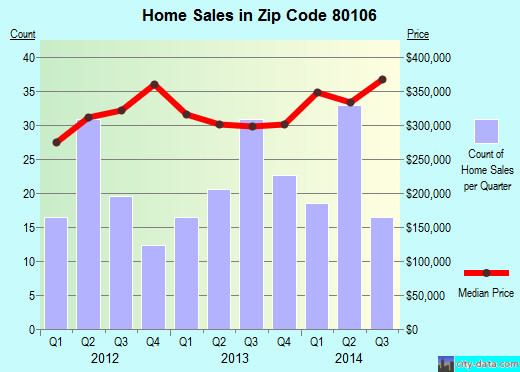 Zip code 80106 (Black Forest, Colorado) real estate house value trends
