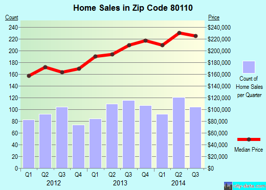 Zip code 80110 (Englewood, CO) real estate house value trends