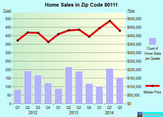 Zip code 80111 (Greenwood Village, Colorado) real estate house value trends
